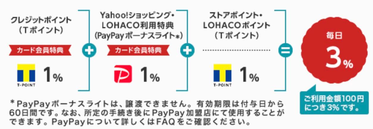 ヤフーカードならヤフーショッピング、ロハコでいつでもポイント3%