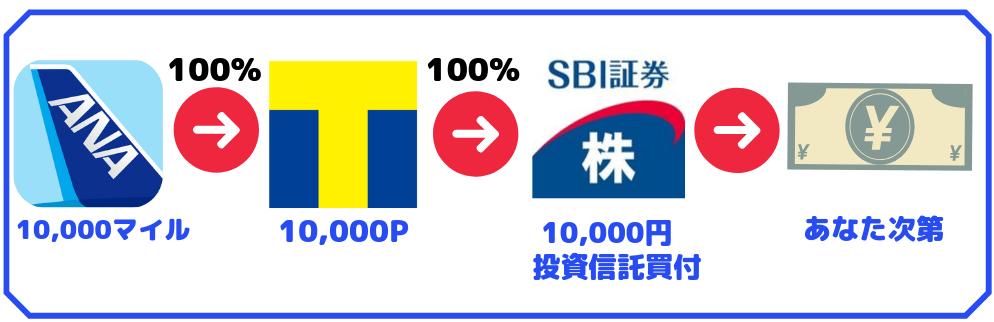ANAマイル→Tポイントをsbi証券で現金化