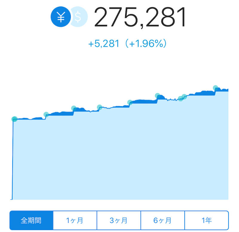 ウェルスナビの資産グラフ