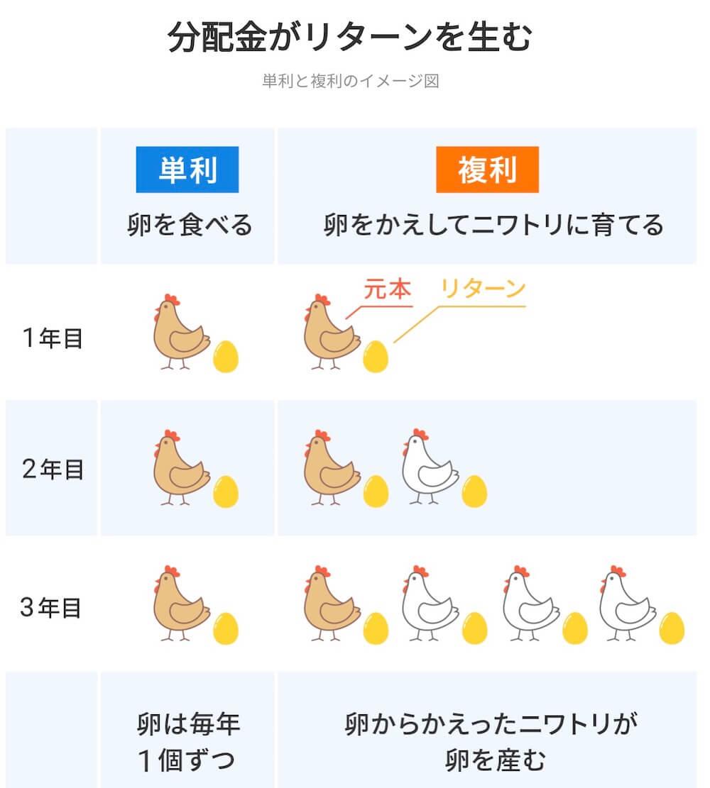 金の卵を分配金で作る