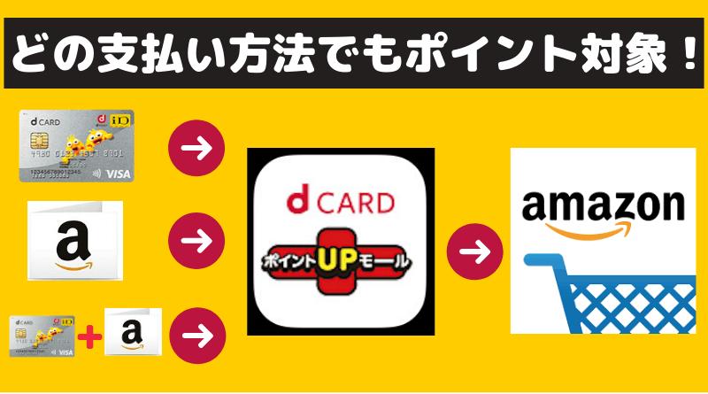 dカードポイントUPモールのAmazon解説1
