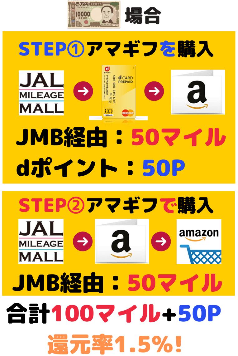 dカード、dプリペイドを使ってAmazonでマイルを貯める方法