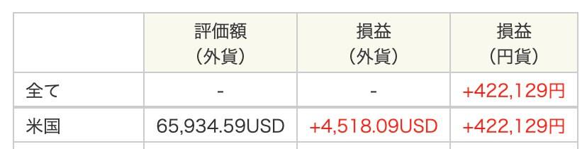 SBI証券2019年11月の米国株含み益