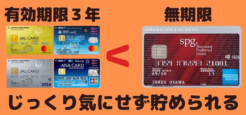ANAカード、JALカードは有効期限3年、SPGアメックスは無期限