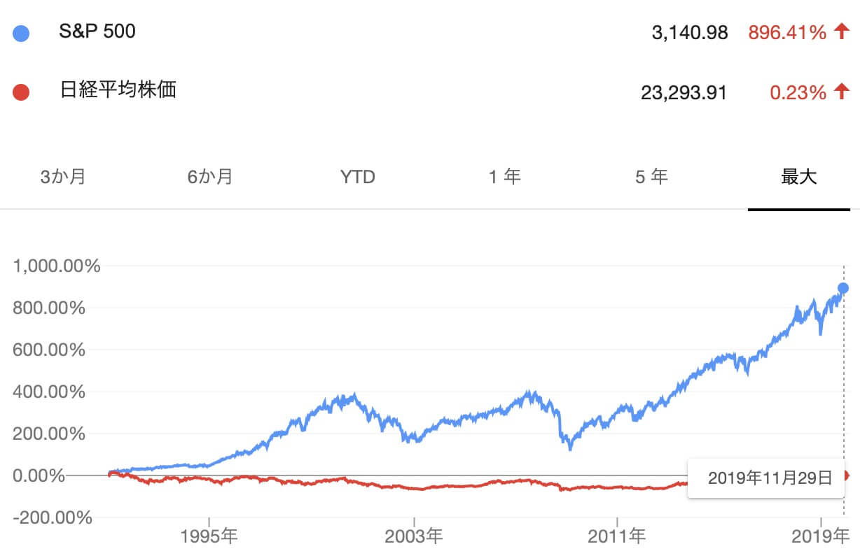 S&P500と日経平均株価を比較