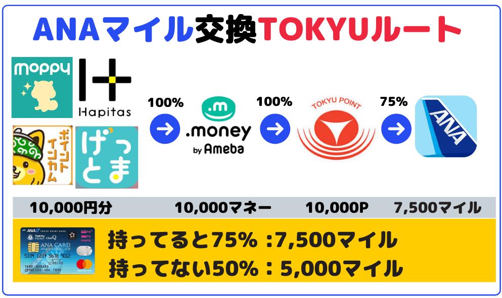 TOKYUルートANAマイル交換率75%(ポイントサイト全体像