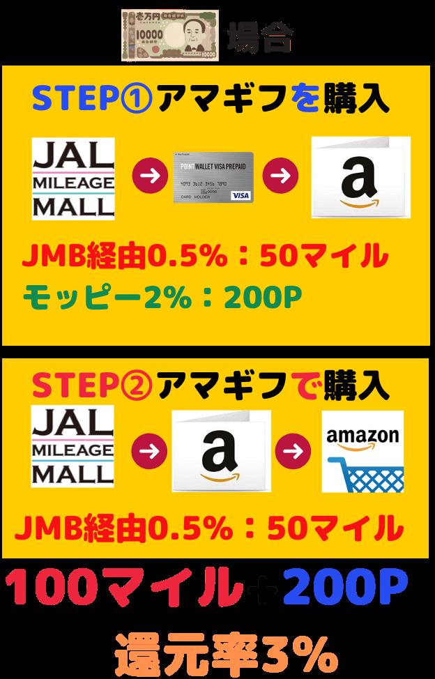 JALマイレージモール経由モッピー プリペイド2%還元時