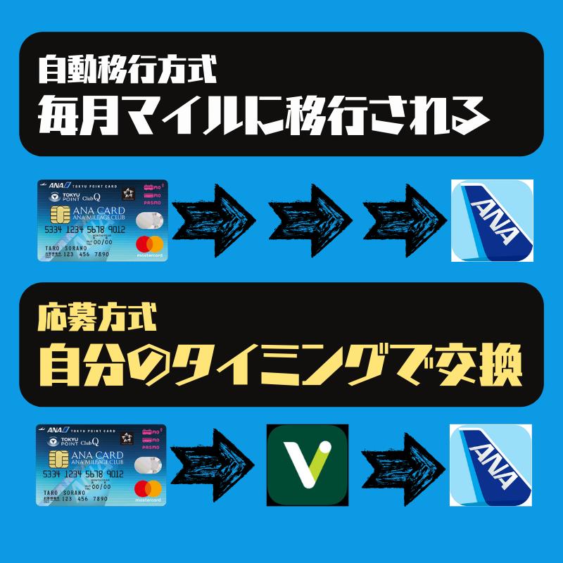 ANAカード応募方式と自動移行の違い比較