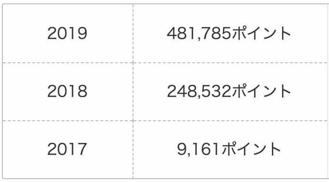楽天スーパーポイント3年間で獲得数(2017~2019年)