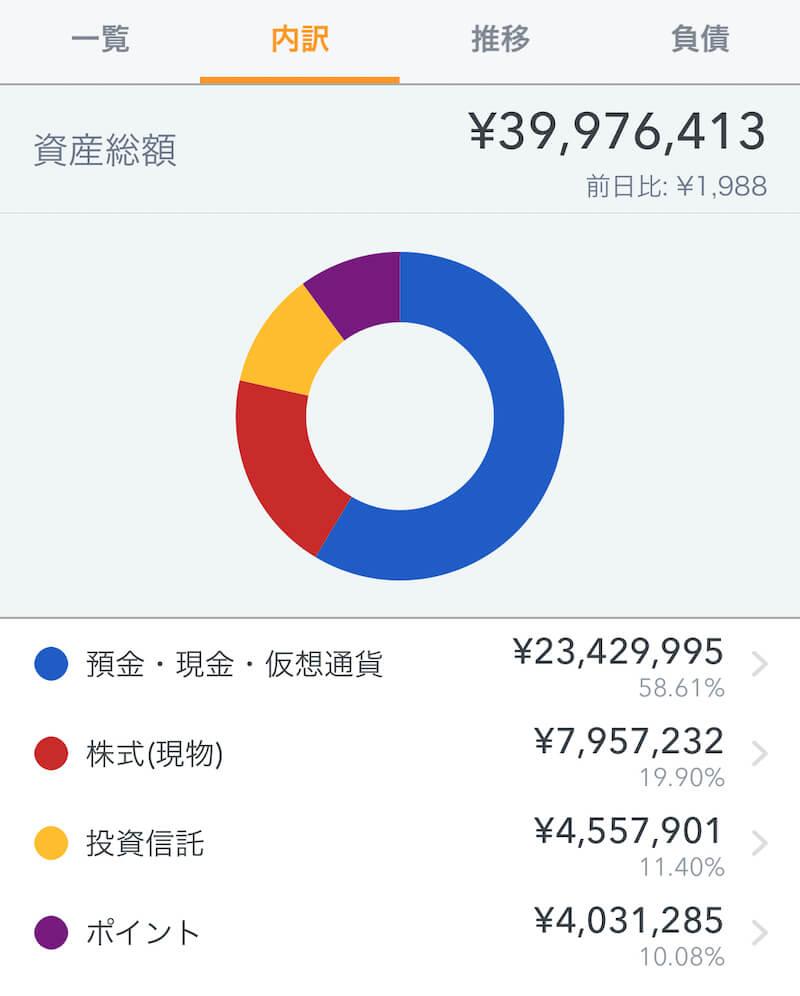 マネフォワード資産構成グラム