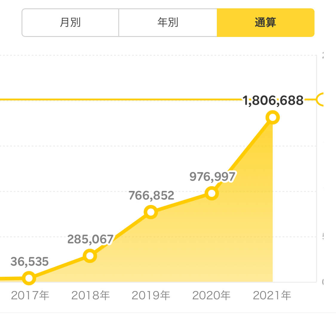 楽天ポイント層獲得数2017年~2021年のグラフ