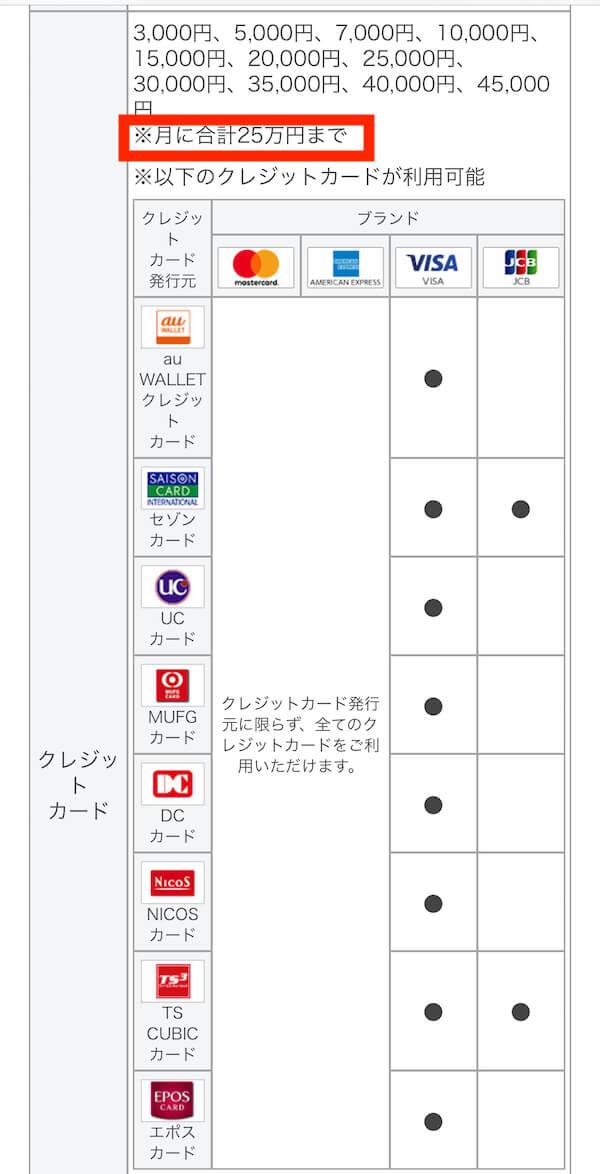 auペイアメッククレジットカード残高チャージ上限は月25万円まで