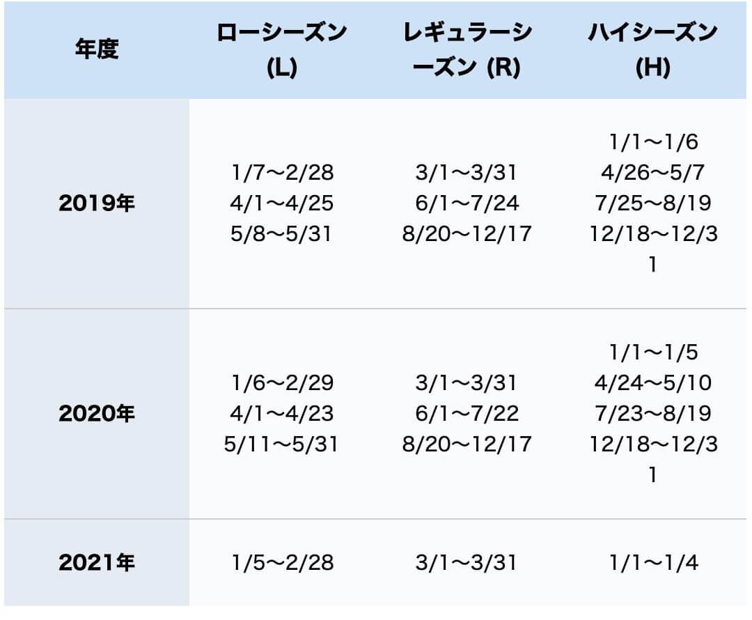 ANAマイル特典航空券シーズン(ハワイの場合)