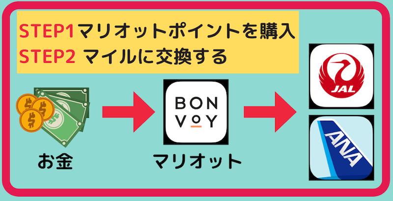 マイル購入方法(マリオットボンヴォイポイント編(図解1)