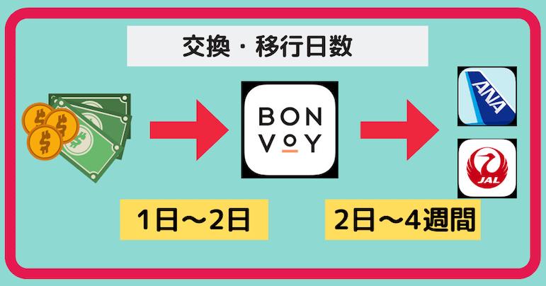マイル購入方法(マリオットボンヴォイポイント編(図解2)