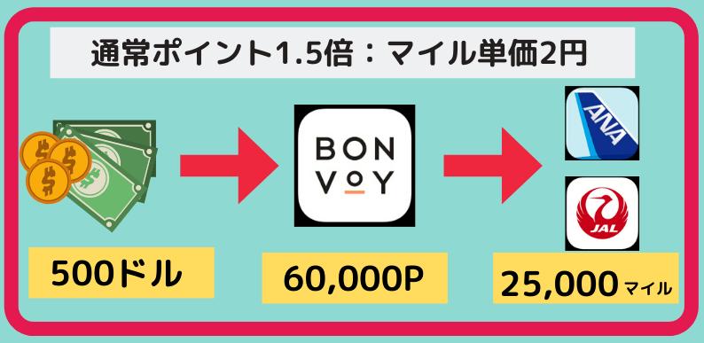 マイル購入方法(マリオットボンヴォイポイント編(図解3)