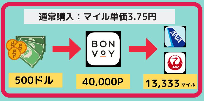 マイル購入方法(マリオットボンヴォイポイント編(図解4)