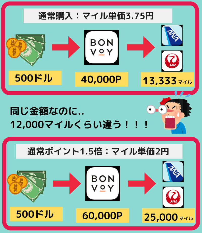 マイル購入方法(マリオットボンヴォイポイント編(図解5)