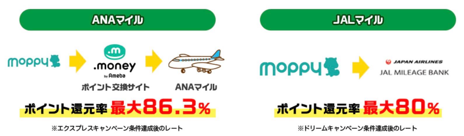 モッピーはANAマイル、JALマイル交換率80%以上