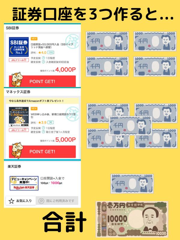 ネット証券口座開設で1万円