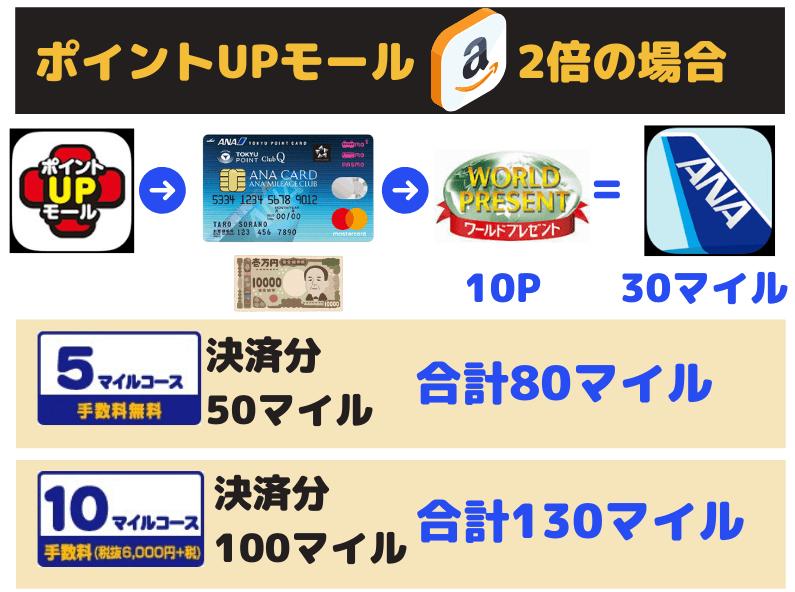 三井住友ポイントUPモールのAmazon、ANAマイル還元率