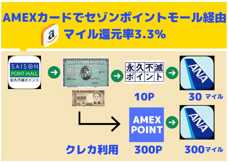 アメックスカードでAmazonでANAマイルを貯める/セゾンポイントモール還元率3.3%