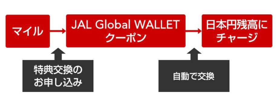 JAL Global WALLETクーポン特典は自動チャージ