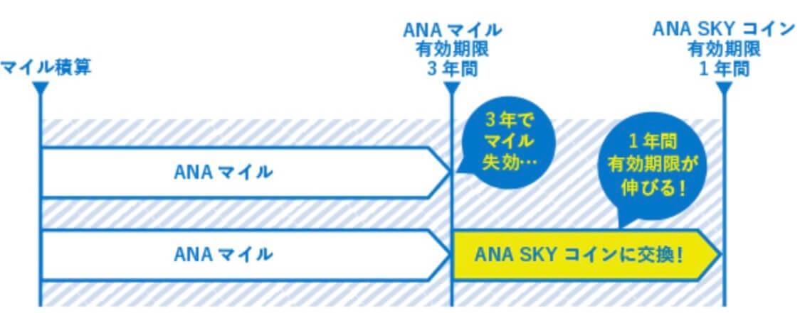 ANAスカイコインは有効期限一年