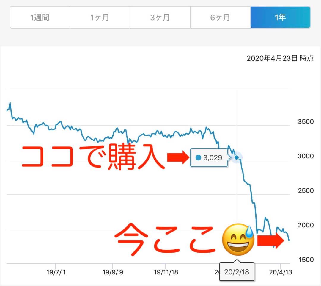 JALコロナショックの株価