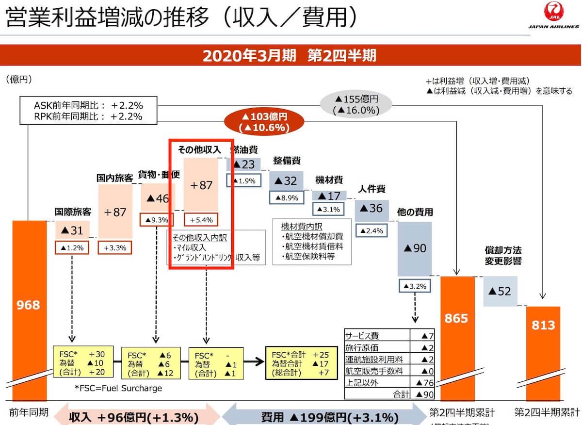 JALのマイル収入2