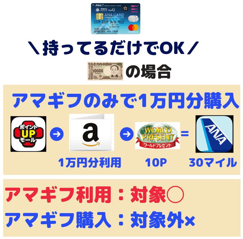 三井住友ポイントUPモールはAmazonギフト券利用も対象