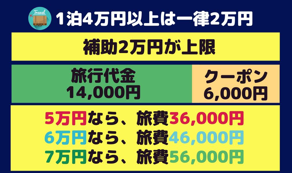 go toトラベルキャンペーン4万円以上は一律2万円