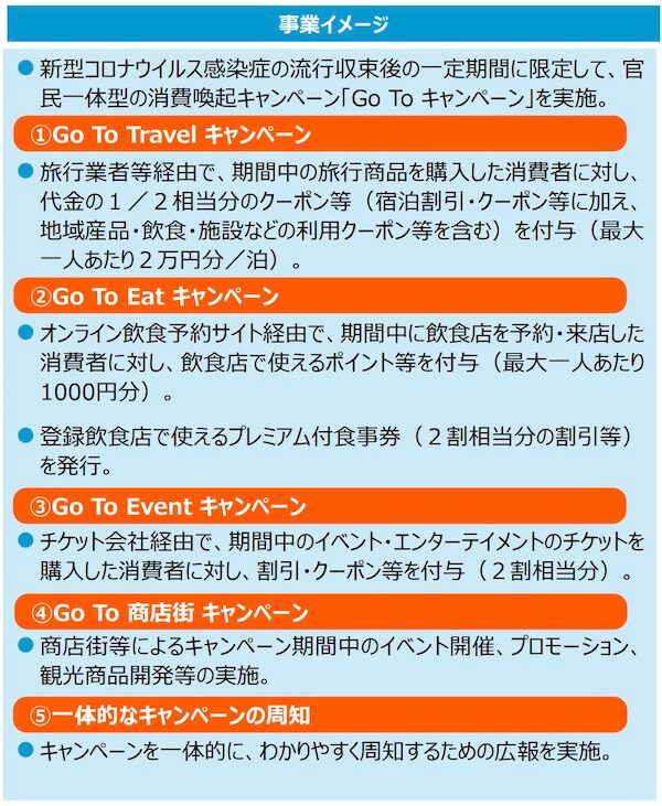 gotoキャンペーン詳細1