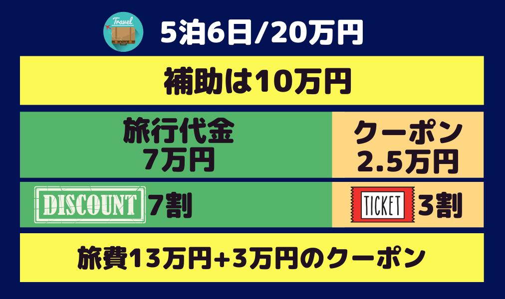go toトラベルキャンペーン5泊5日20万円の場合