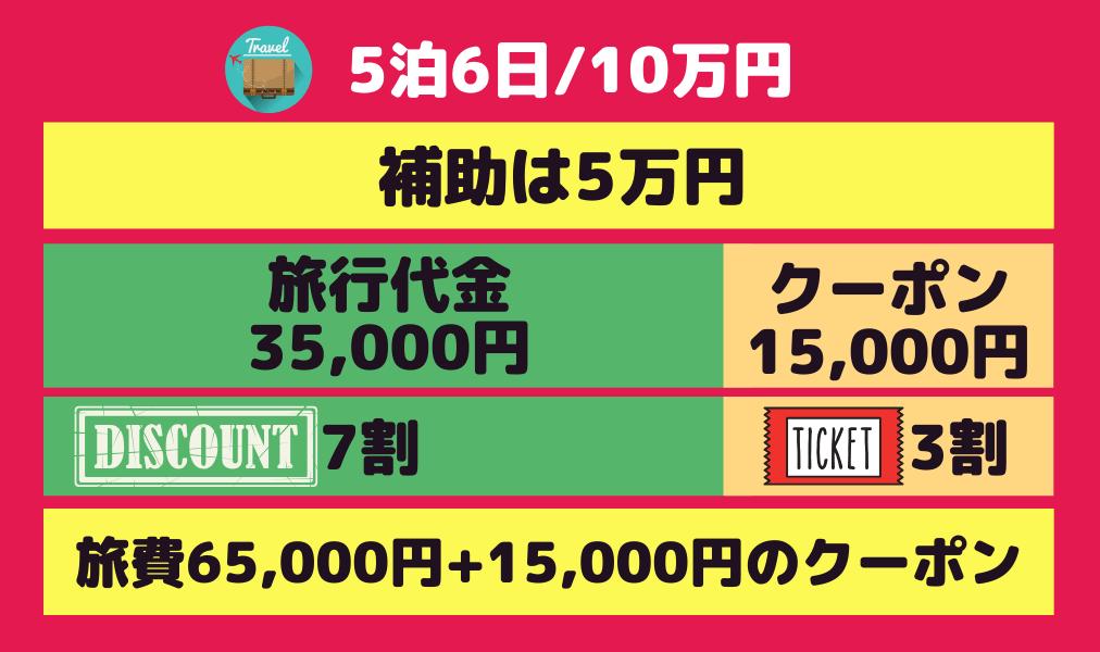 go toトラベルキャンペーン5泊5日10万円の場合