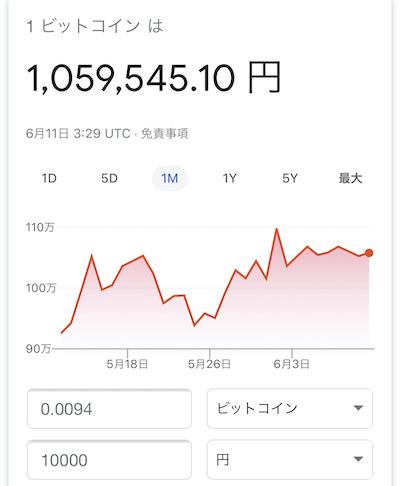 1万円で購入できるビットコインの数