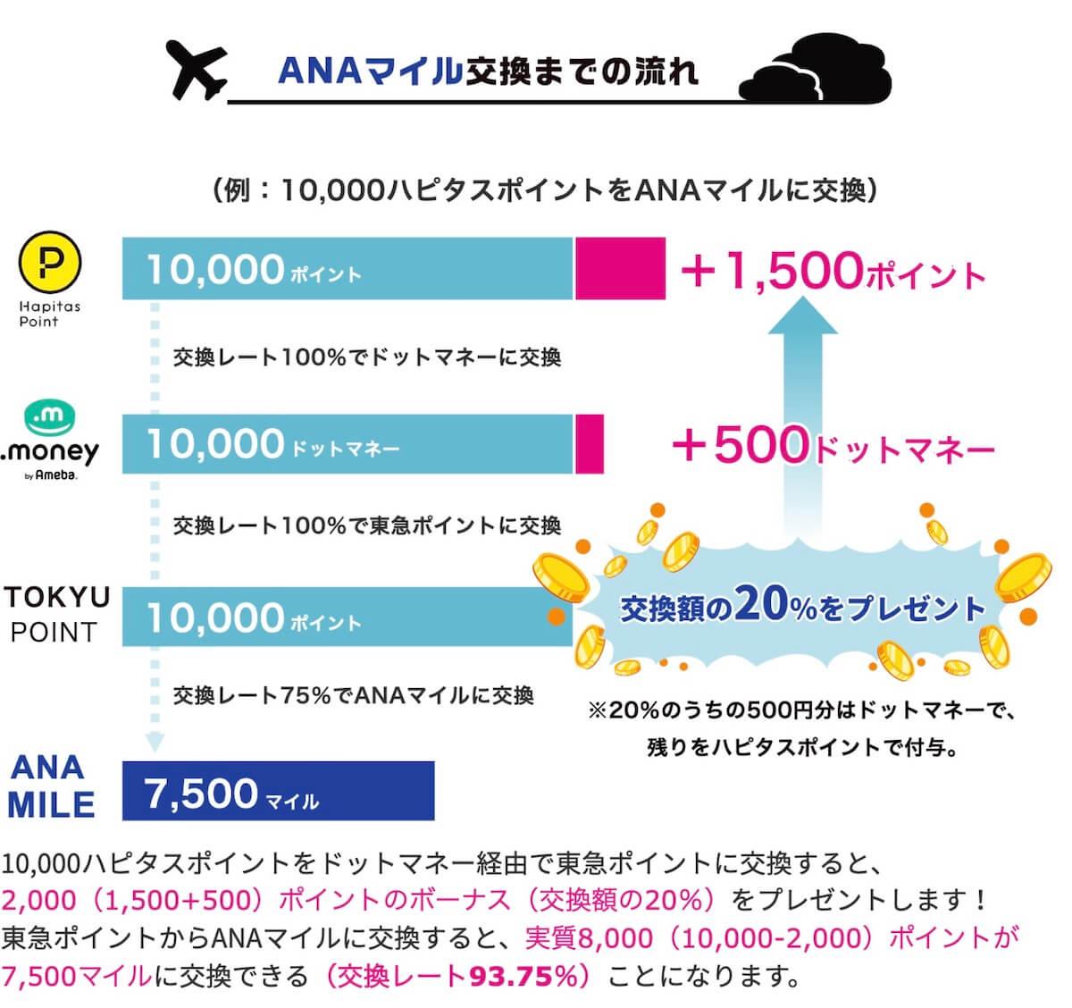 ハピタスドット増量ANAマイルコースは93.7%
