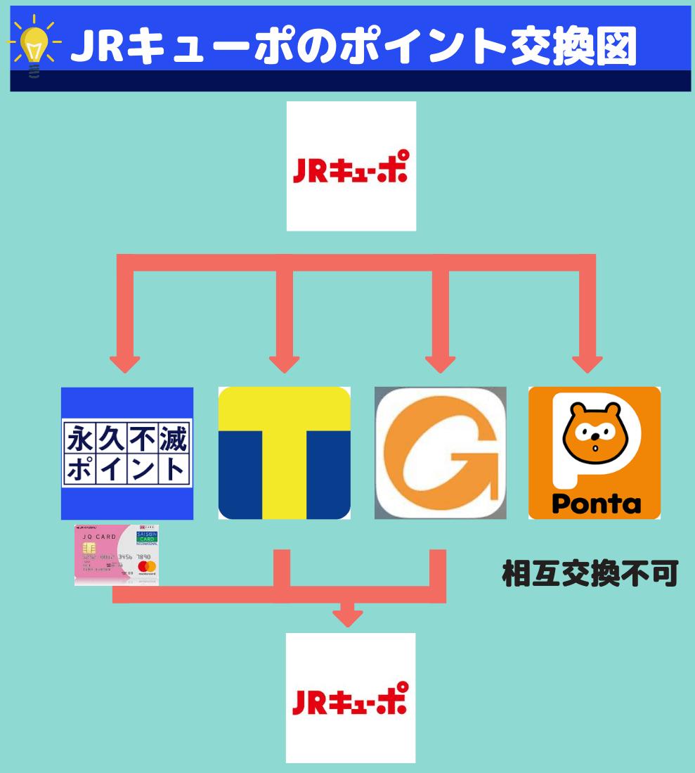 JRキューポと相互交換できるポイント相関図