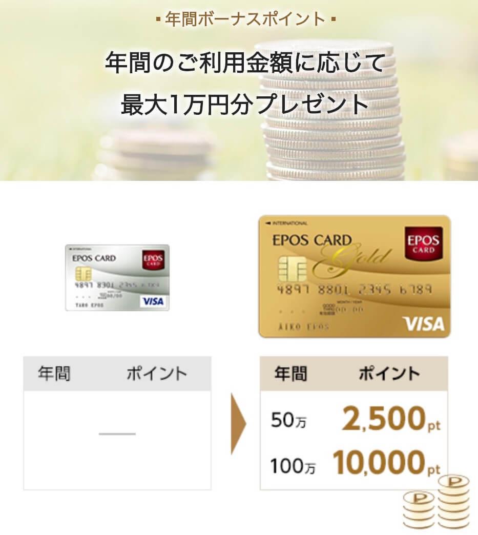 エポスゴールドカード年間利用ボーナス最大1万円分