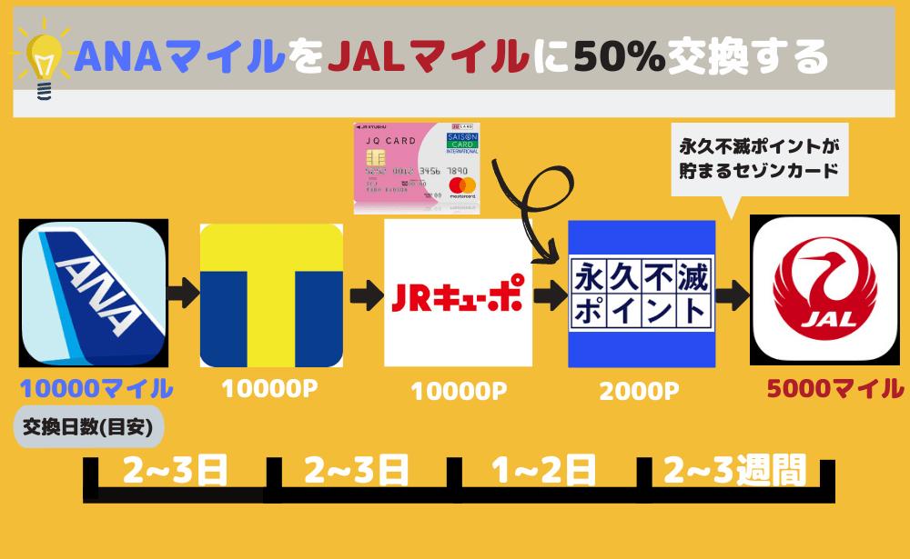 ANAマイルをJALマイルに交換する方法(永久不滅ポイントルート)