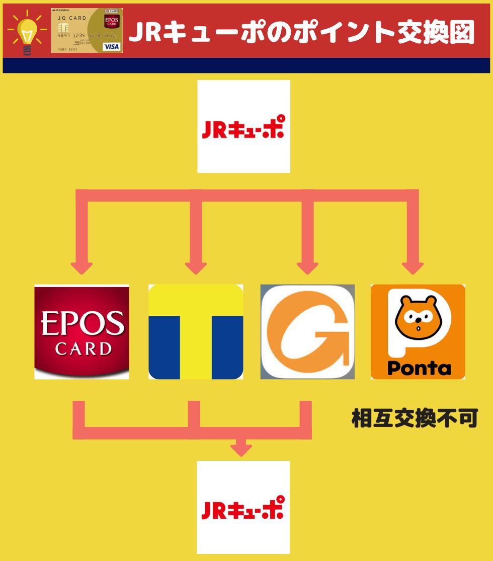 JQ CARDエポスゴールド (JRキューポ)の交換先