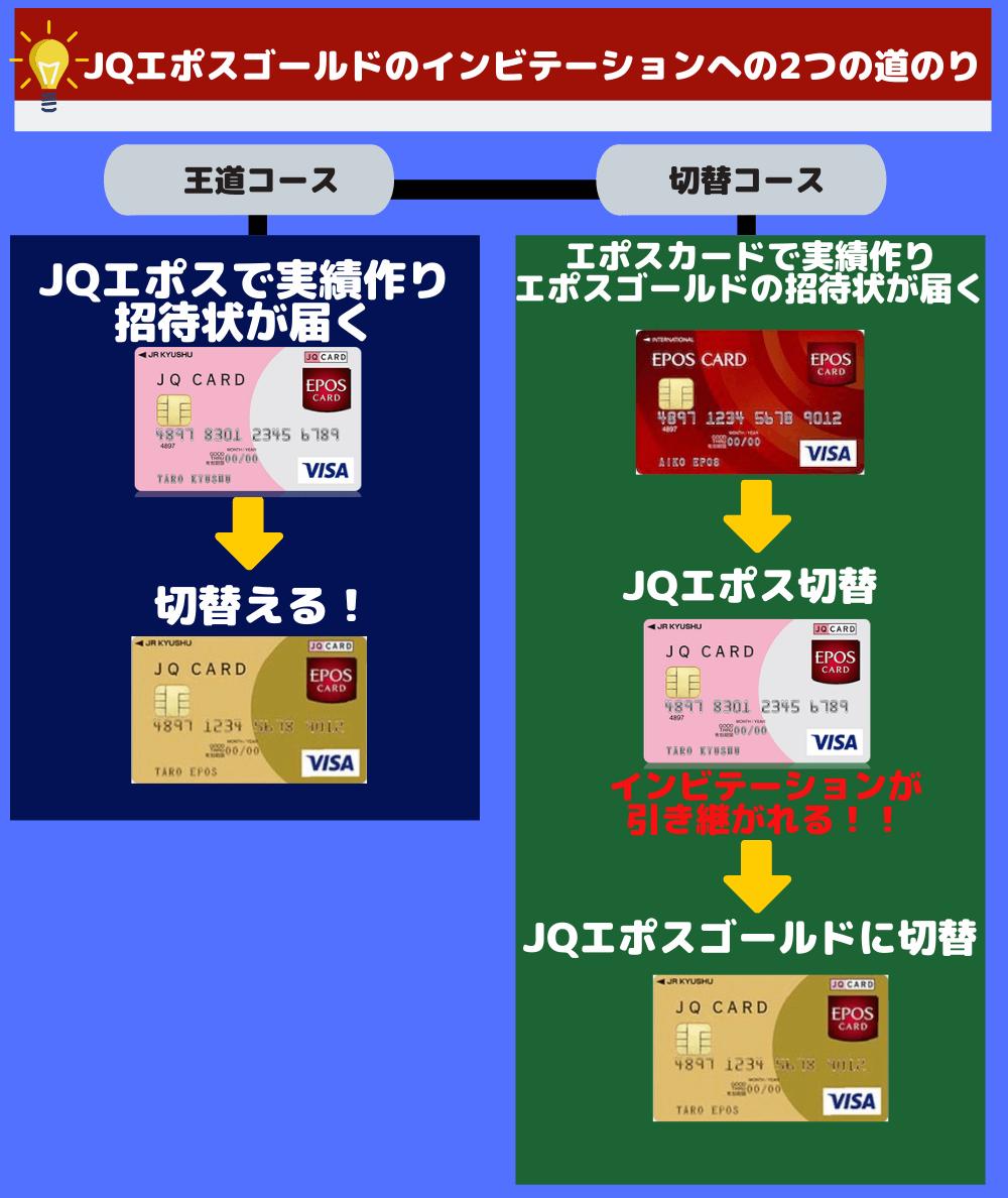 JQエポスゴールドのインビテーションが届く2つの方法