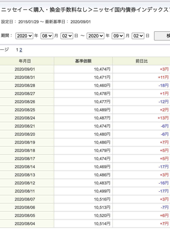 e Maxis slim国内債券インデックスの値動き