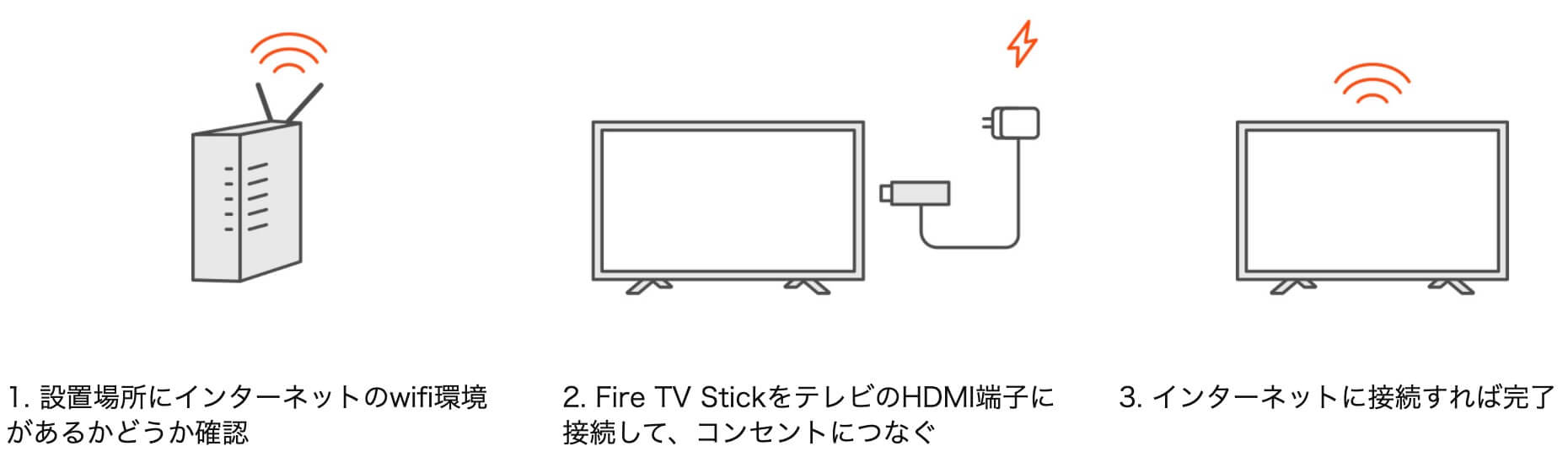 fire tv stick接続方法