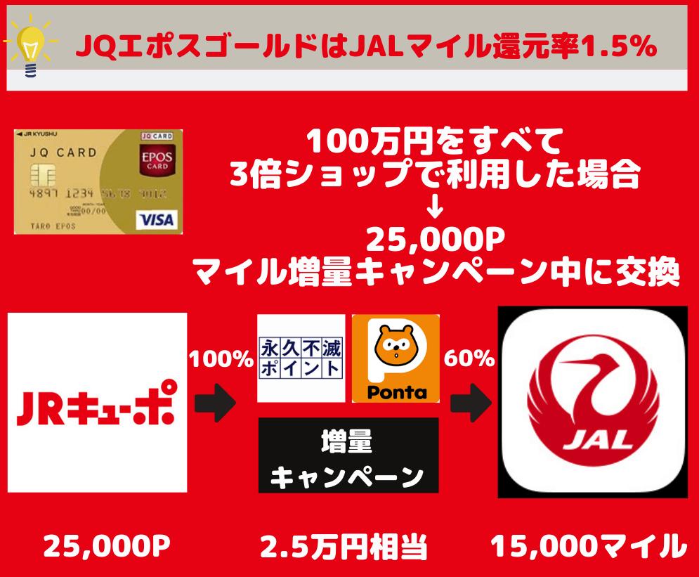 JQcardエポスゴールドはJALマイル還元率1.5%