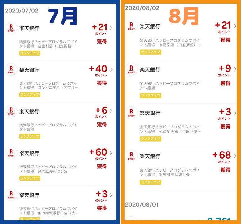 楽天銀行の取引で貯まるポイント実績7~8月