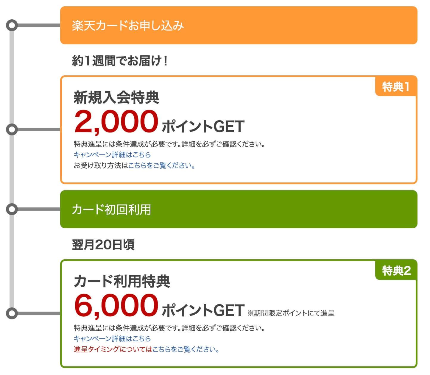 楽天カード新規入会キャンペーン8,000Pの受取方法