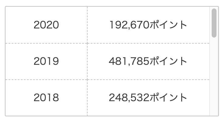 2018~2020に貯めた楽天ポイント