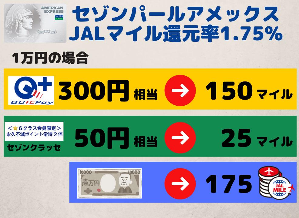 セゾンパールアメックスJALマイル1.75%還元(セゾンクラッセ6の場合)
