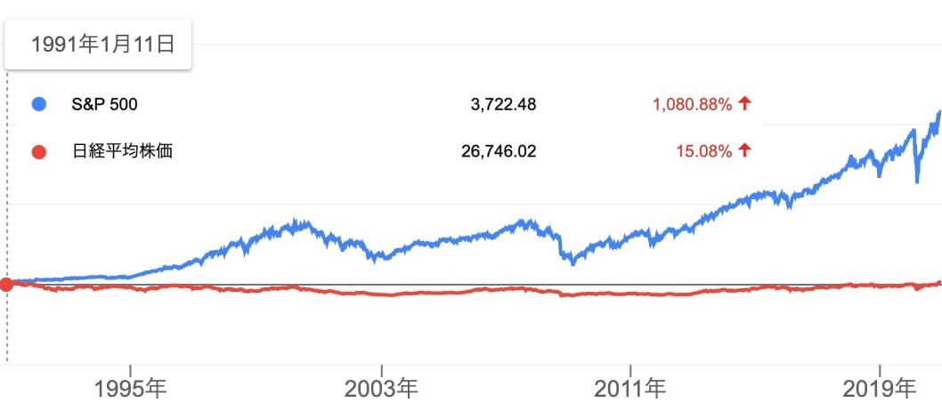 日経平均とS&P500指数を比較